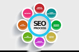 SEO - Search Engine Optimization S